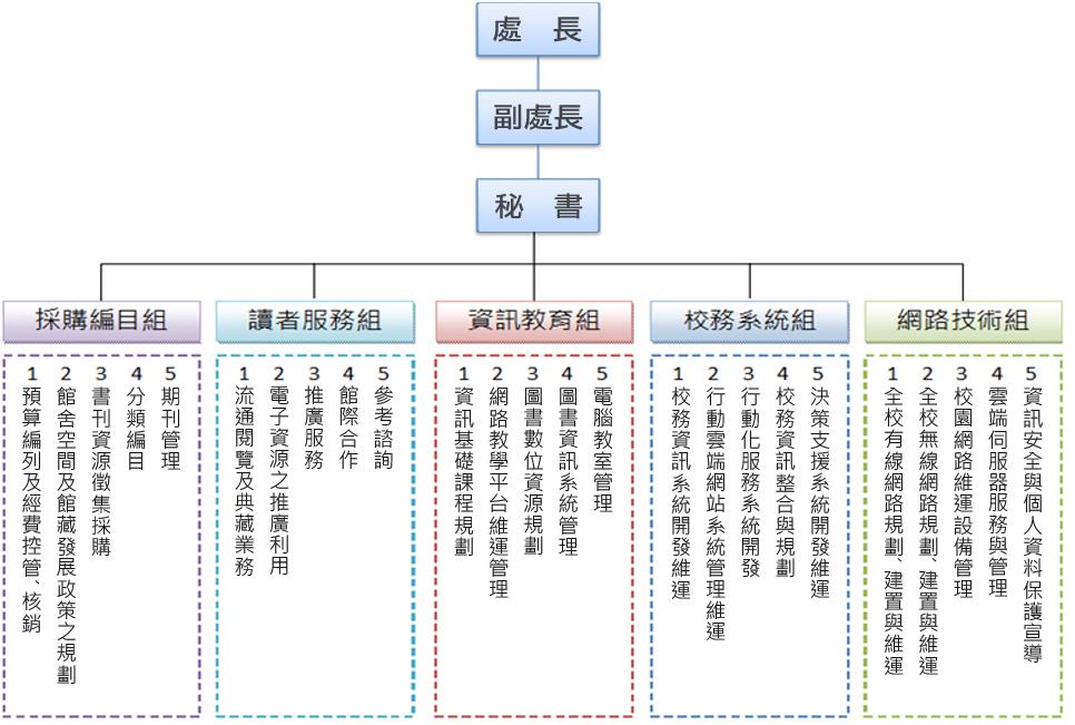 设计部组织结构图